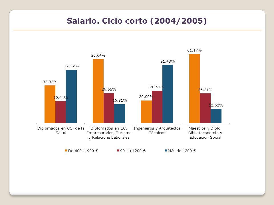 Salario. Ciclo corto (2004/2005)