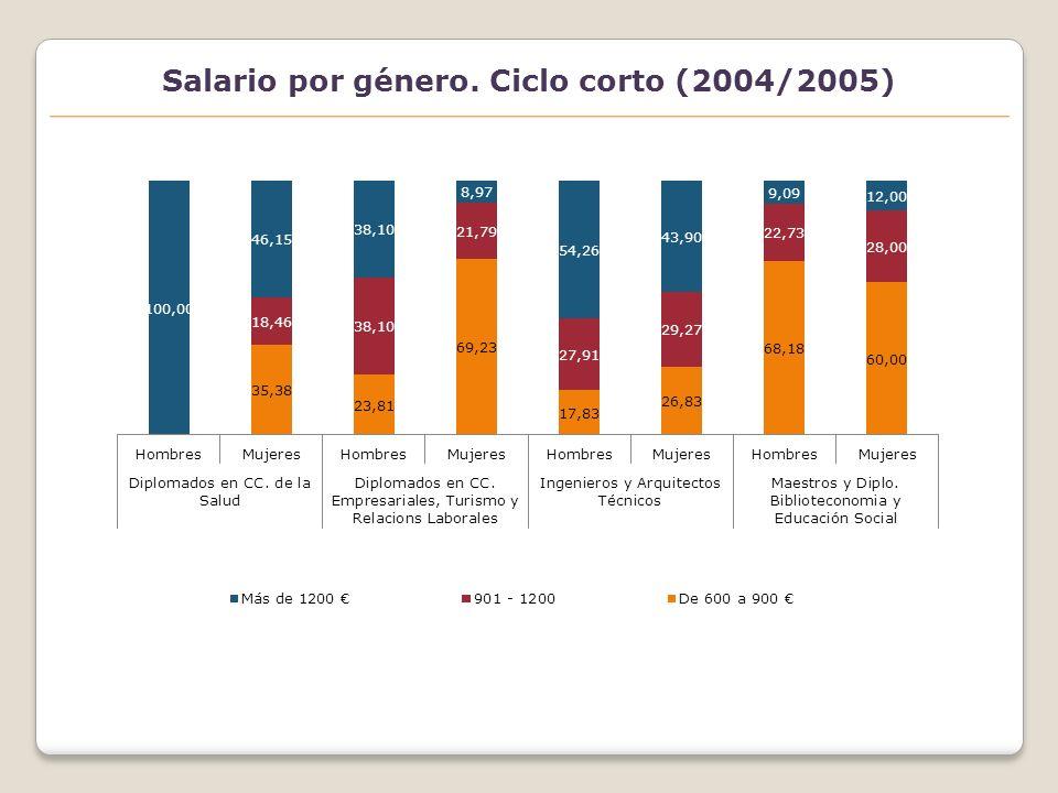 Tipo de jornada laboral por género. Ciclo corto (2004/2005)