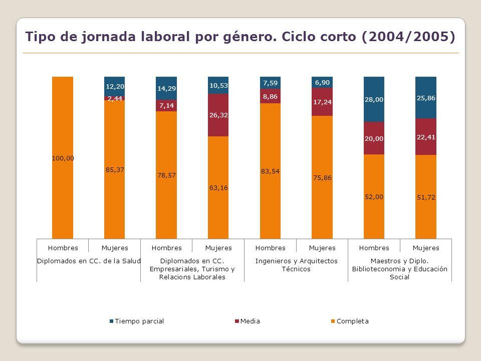 Tipo de jornada laboral en varones. Ciclo largo (2004/2005)