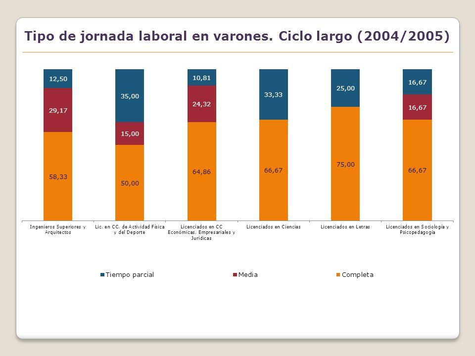 Tipo de jornada laboral en mujeres. Ciclo largo (2004/2005)