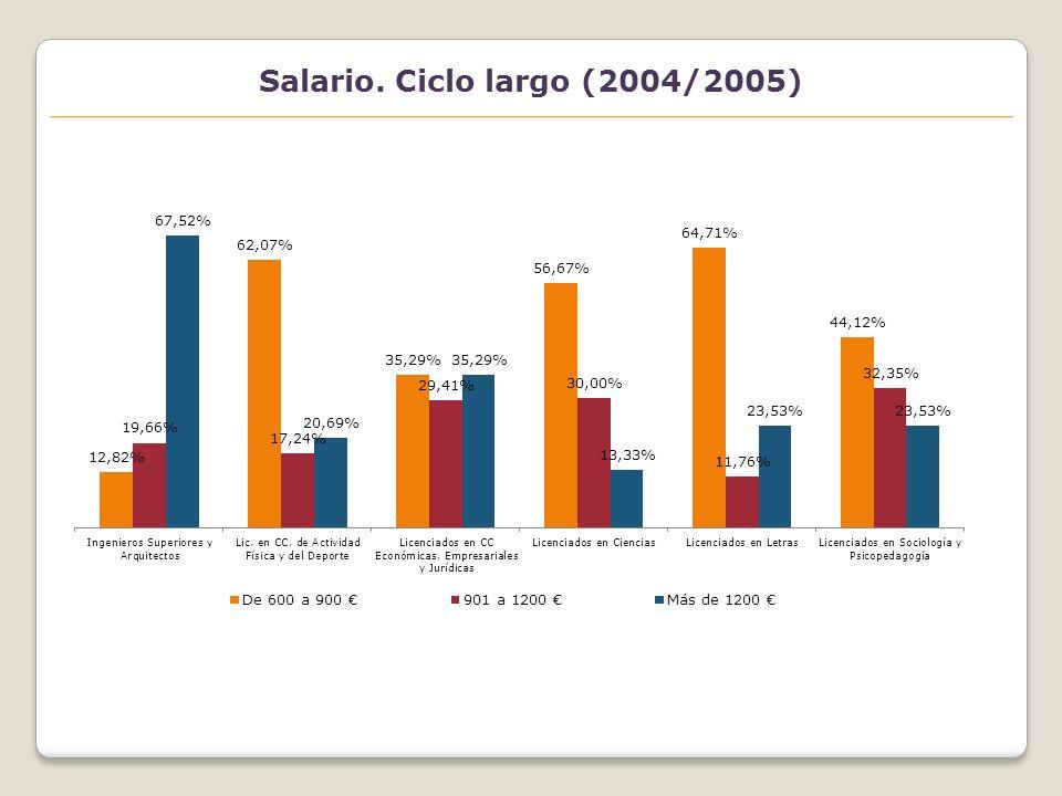 Satisfacción laboral (2004/2005) Aspectos carácter extrínseco por género Opinión de los graduados sobre la valoración que los empleadores hacen de la formación universitaria Grado de importancia Grado de satisfacción