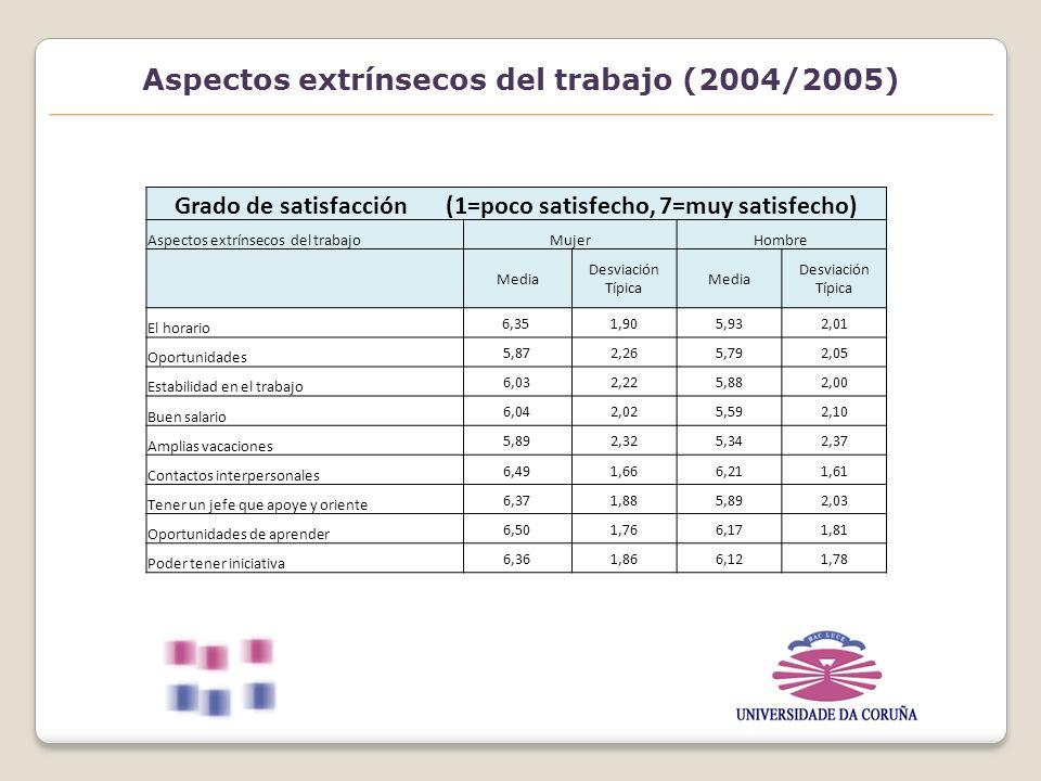Aspectos extrínsecos del trabajo (2004/2005) Grado de satisfacción (1=poco satisfecho, 7=muy satisfecho) Aspectos extrínsecos del trabajoMujerHombre Media Desviación Típica Media Desviación Típica El horario 6,35 1,905,932,01 Oportunidades 5,872,265,792,05 Estabilidad en el trabajo 6,032,225,882,00 Buen salario 6,042,025,592,10 Amplias vacaciones 5,892,325,342,37 Contactos interpersonales 6,491,666,211,61 Tener un jefe que apoye y oriente 6,371,885,892,03 Oportunidades de aprender 6,501,766,171,81 Poder tener iniciativa 6,361,866,121,78