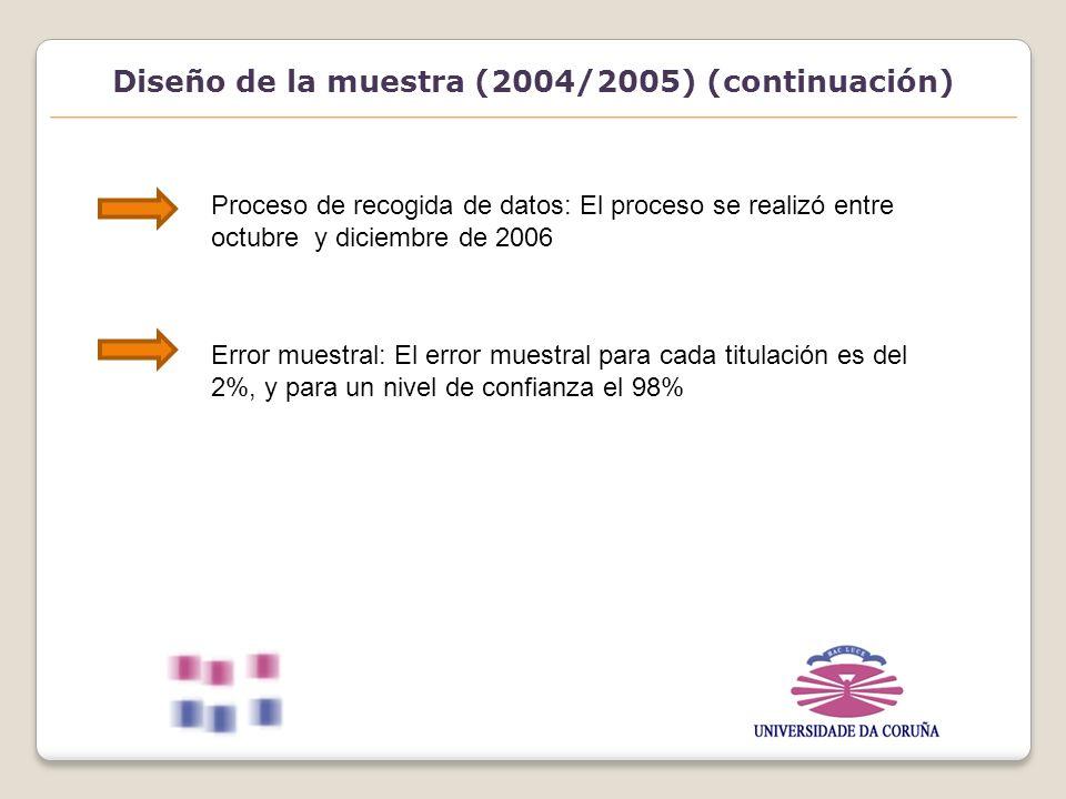 Diseño de la muestra (2004/2005) (continuación) Proceso de recogida de datos: El proceso se realizó entre octubre y diciembre de 2006 Error muestral: El error muestral para cada titulación es del 2%, y para un nivel de confianza el 98%