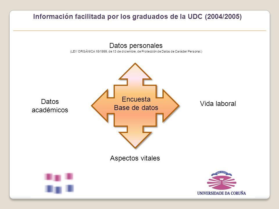 Información facilitada por los graduados de la UDC (2004/2005) Encuesta Base de datos Datos personales (LEY ORGÁNICA 15/1999, de 13 de diciembre, de Protección de Datos de Carácter Personal.) Datos académicos Vida laboral Aspectos vitales