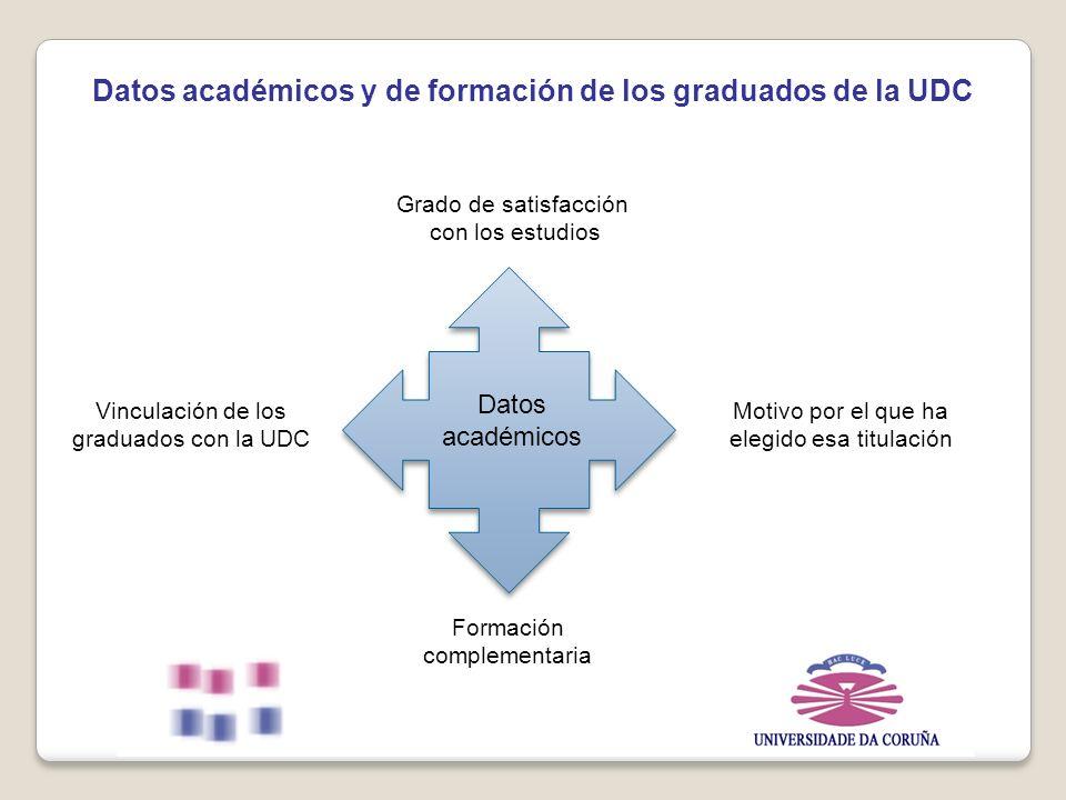 Grado de satisfacción con los estudios Vinculación de los graduados con la UDC Motivo por el que ha elegido esa titulación Formación complementaria Datos académicos y de formación de los graduados de la UDC