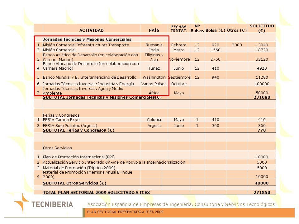 Asociación Española de Empresas de Ingeniería, Consultoría y Servicios Tecnológicos ACTIVIDADPAÍS FECHAS TENTAT. Nº BolsasBolsa ()Otros () SOLICITUD (