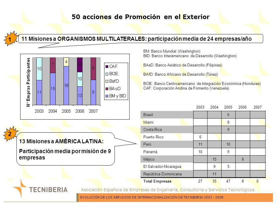Asociación Española de Empresas de Ingeniería, Consultoría y Servicios Tecnológicos Jornadas Inversas20032004200520062007 Metro y Ferrocarriles14 9 Tráfico, Sistema de Información Urbana 9 Carreteras 15 Infraestructuras21810 PPP Infraestructuras Sao Paulo 4 Agua, Abastecimiento y Sanamiento 1011 Energías Renovables 15 Total Empresas Participantes443334 15 11 JORNADAS INVERSAS Participación media por Jornada: 13 empresas 2 Misión ASIA 6 Misiones Europa Este 4 Misiones África 4 3 50 acciones de Promoción en el Exterior 20032004200520062007 Asia Vietnan 5 Indonesia 5 Europa del Este Serbia y Montenegro (Belgrado) 8 8 Polonia (Agua) 11 4 Polonia (Ferrocarril) 9 Albania 12 África Mozambique y Angola 9 Argelia (Energía e infraestructuras) 8 Argelia ( Medio Ambiente y aguas) 11 EAU (Emiratos Árabes) 8 Empresas Participantes0330 32 EVOLUCIÓN DE LOS SERVICIOS DE INTERNACIONALIZACIÓN DE TECNIBERIA 2003 - 2008