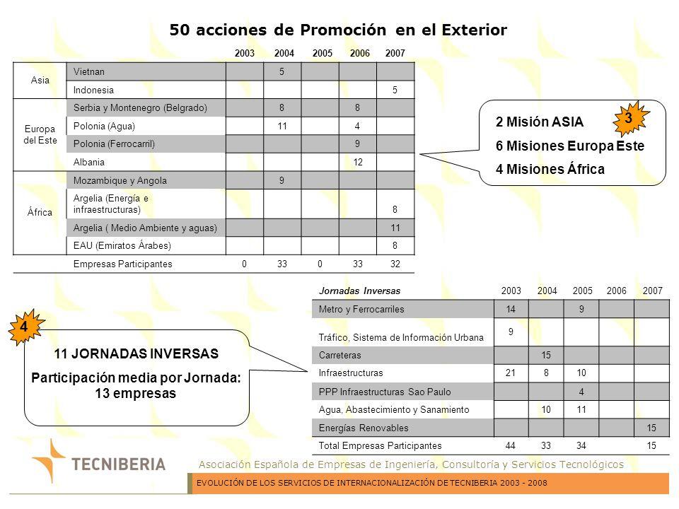 Asociación Española de Empresas de Ingeniería, Consultoría y Servicios Tecnológicos ACTIVIDADES 2008PAÍSFECHASParticipantesSUBVENCION () 1Misión ComercialVietnam2-4 Abril48000 2Jornadas Técnicas: Agua y SaneamientoMarruecos14 - 17Abril62000 3FERIA Carbon ExpoAlemania7-9 Mayo 1400 4 Jornadas Técnicas: Puertos, Aeropuertos, Carreteras y Edificación IndustrialArgelia19-22 Mayo145000 5Misión Comercial Banco Africano de DesarrolloTúnez17-18 Junio114500 6FERIA Siee Pollutec (Agua y Saneamiento)Argelia18-21 Junio 1300 7Misión ComercialQatar y EAU29 Junio - 4 Julio1018000 8 Misión Comercial Banco Mundial y B.