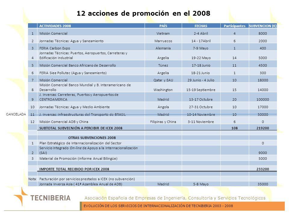 Asociación Española de Empresas de Ingeniería, Consultoría y Servicios Tecnológicos ACTIVIDADES 2008PAÍSFECHASParticipantesSUBVENCION () 1Misión Comer