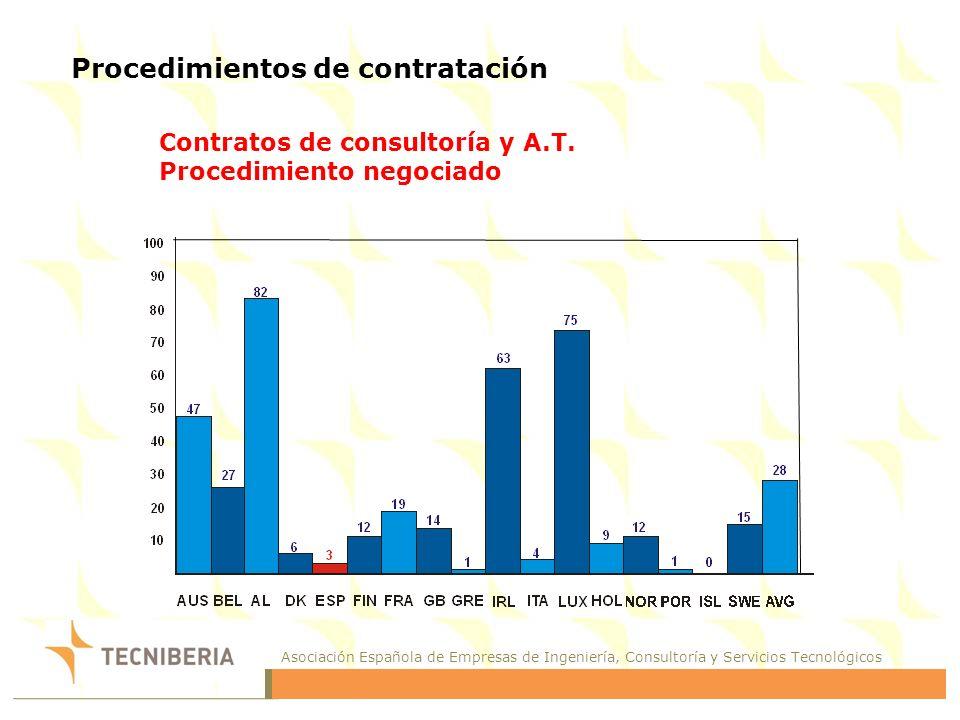 Asociación Española de Empresas de Ingeniería, Consultoría y Servicios Tecnológicos Procedimientos de contratación Contratos de consultoría y A.T.