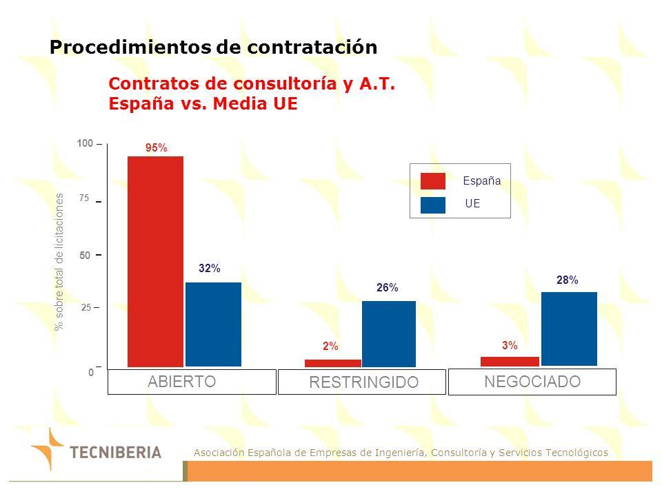 Asociación Española de Empresas de Ingeniería, Consultoría y Servicios Tecnológicos 0 25 50 75 100 95% 32% 26% 28% 2%2% 3% ABIERTO RESTRINGIDO NEGOCIADO España UE % sobre total de licitaciones Procedimientos de contratación Contratos de consultoría y A.T.
