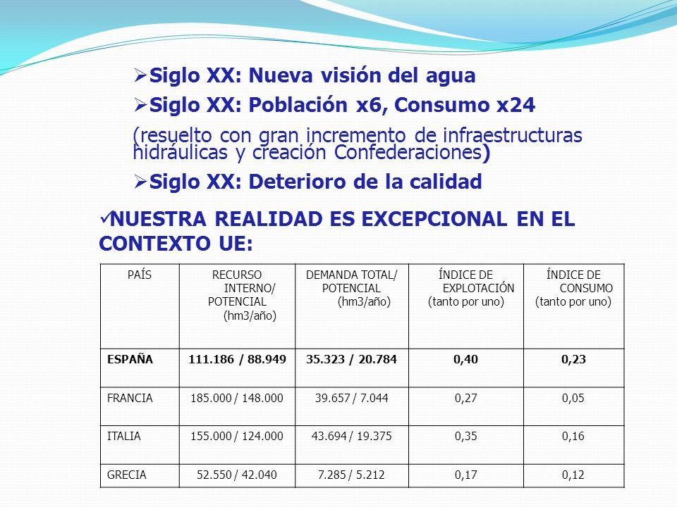 Siglo XX: Nueva visión del agua Siglo XX: Población x6, Consumo x24 (resuelto con gran incremento de infraestructuras hidráulicas y creación Confederaciones) Siglo XX: Deterioro de la calidad NUESTRA REALIDAD ES EXCEPCIONAL EN EL CONTEXTO UE: PAÍSRECURSO INTERNO/ POTENCIAL (hm3/año) DEMANDA TOTAL/ POTENCIAL (hm3/año) ÍNDICE DE EXPLOTACIÓN (tanto por uno) ÍNDICE DE CONSUMO (tanto por uno) ESPAÑA111.186 / 88.94935.323 / 20.7840,400,23 FRANCIA185.000 / 148.00039.657 / 7.0440,270,05 ITALIA155.000 / 124.00043.694 / 19.3750,350,16 GRECIA52.550 / 42.0407.285 / 5.2120,170,12
