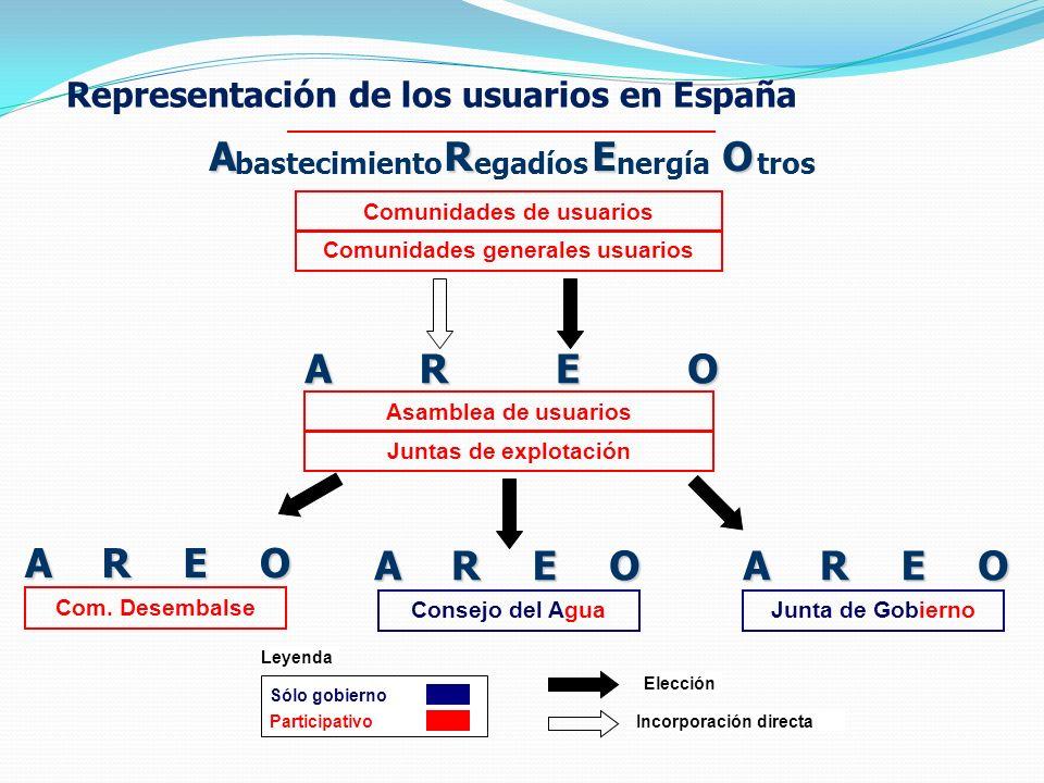 Representación de los usuarios en España Comunidades de usuarios Comunidades generales usuarios AREO bastecimientoegadíosnergíatros AREO Asamblea de usuarios Juntas de explotación Com.