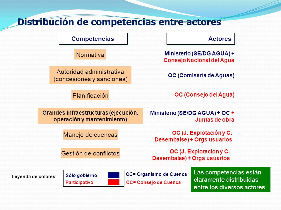 Distribución de competencias entre actores Actores Actores Las competencias están claramente distribuidas entre los diversos actores Autoridad administrativa (concesiones y sanciones) PlanIficación Normativa Grandes infraestructuras (ejecución, operación y mantenimiento) Manejo de cuencas Gestión de conflictos Ministerio (SE/DG AGUA) + Consejo Nacional del Agua OC (Comisaría de Aguas) OC (Consejo del Agua) Ministerio (SE/DG AGUA) + OC + Juntas de obra OC (J.