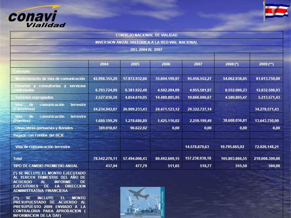 CONSEJO NACIONAL DE VIALIDAD INVERSION ANUAL HISTORICA A LA RED VIAL NACIONAL DEL 2004 AL 2007 20042005200620072008 (*)2009 (**) Concepto Mantenimient