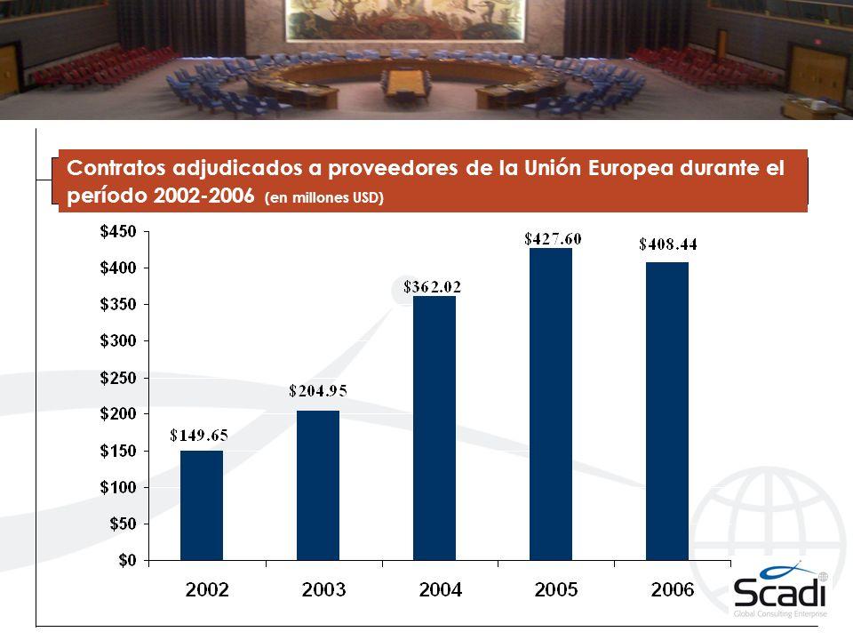 Contratos adjudicados a proveedores de la Unión Europea durante el período 2002-2006 (en millones USD)