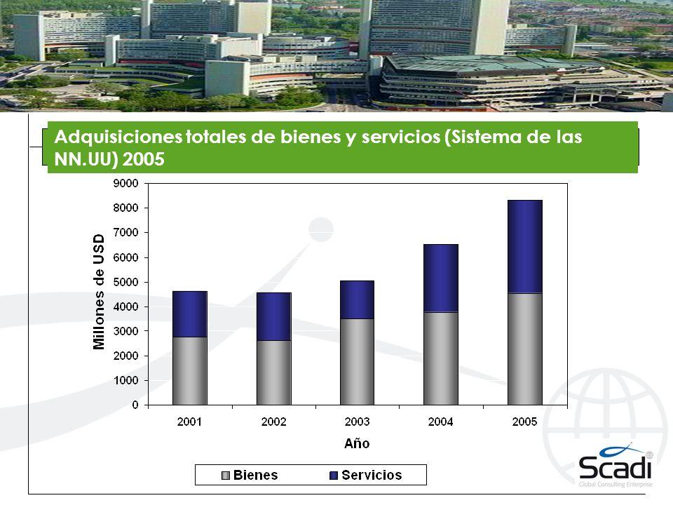 Adquisiciones totales de bienes y servicios (Sistema de las NN.UU) 2005