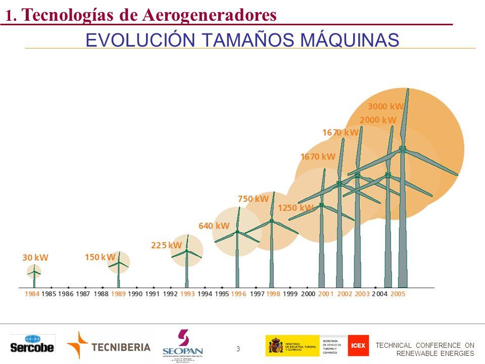 TECHNICAL CONFERENCE ON RENEWABLE ENERGIES 3 EVOLUCIÓN TAMAÑOS MÁQUINAS 1. Tecnologías de Aerogeneradores