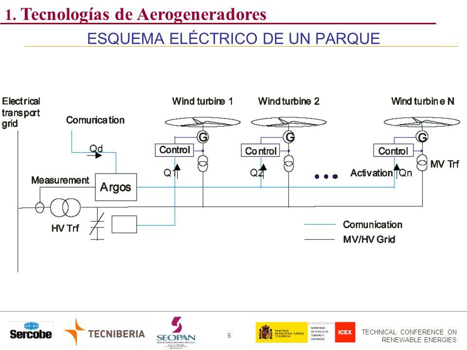 TECHNICAL CONFERENCE ON RENEWABLE ENERGIES 6 ESQUEMA ELÉCTRICO DE UN PARQUE 1. Tecnologías de Aerogeneradores