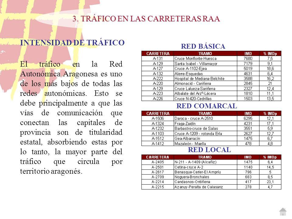 El tráfico en la Red Autonómica Aragonesa es uno de los más bajos de todas las redes autonómicas. Esto se debe principalmente a que las vías de comuni
