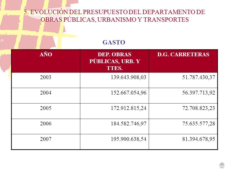 5. EVOLUCIÓN DEL PRESUPUESTO DEL DEPARTAMENTO DE OBRAS PÚBLICAS, URBANISMO Y TRANSPORTES GASTO AÑODEP. OBRAS PÚBLICAS, URB. Y TTES. D.G. CARRETERAS 20