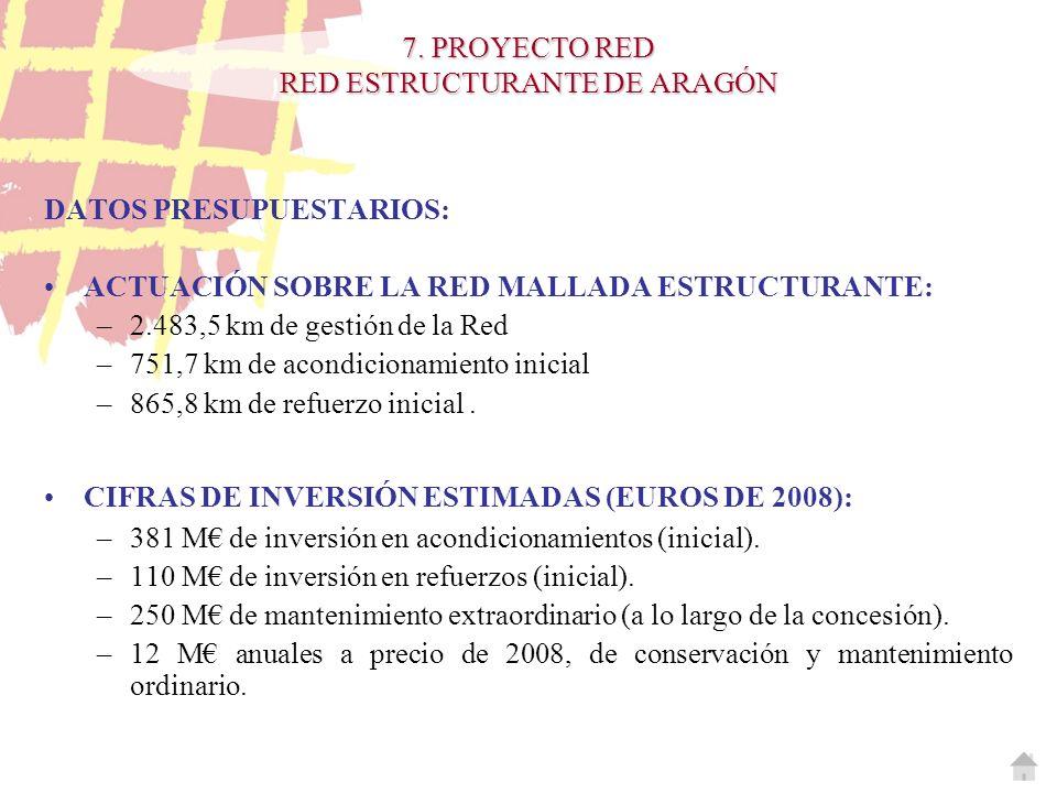 DATOS PRESUPUESTARIOS: ACTUACIÓN SOBRE LA RED MALLADA ESTRUCTURANTE: –2.483,5 km de gestión de la Red –751,7 km de acondicionamiento inicial –865,8 km