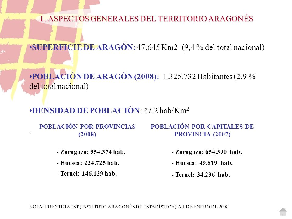 SUPERFICIE DE ARAGÓN: 47.645 Km2 (9,4 % del total nacional) POBLACIÓN DE ARAGÓN (2008): 1.325.732 Habitantes (2,9 % del total nacional) DENSIDAD DE PO