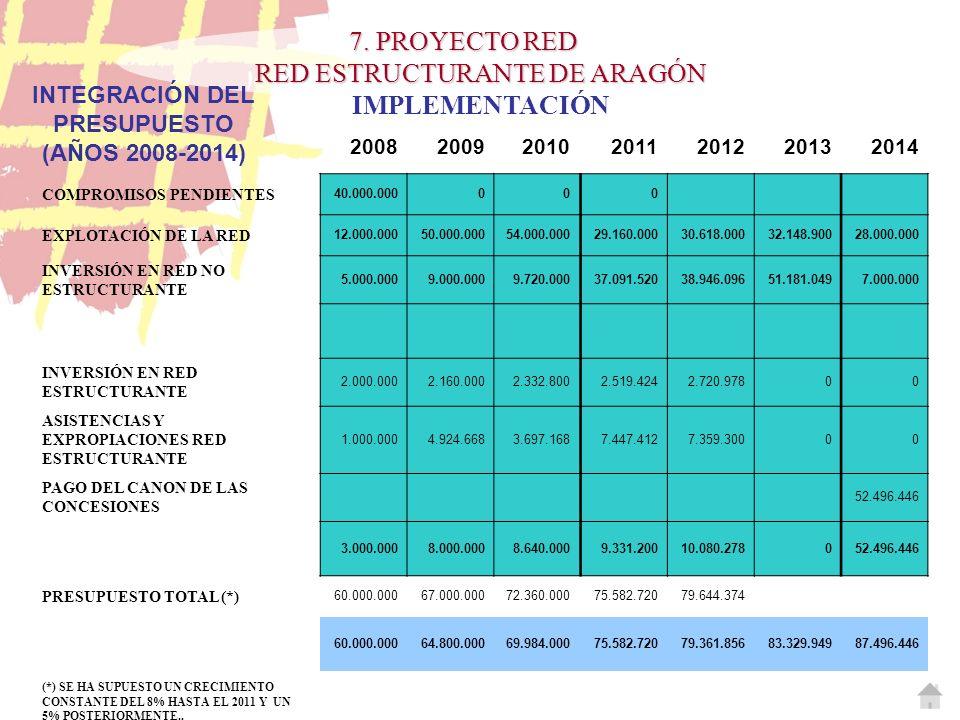 2008200920102011201220132014 COMPROMISOS PENDIENTES 40.000.000000 EXPLOTACIÓN DE LA RED 12.000.00050.000.00054.000.00029.160.00030.618.00032.148.90028