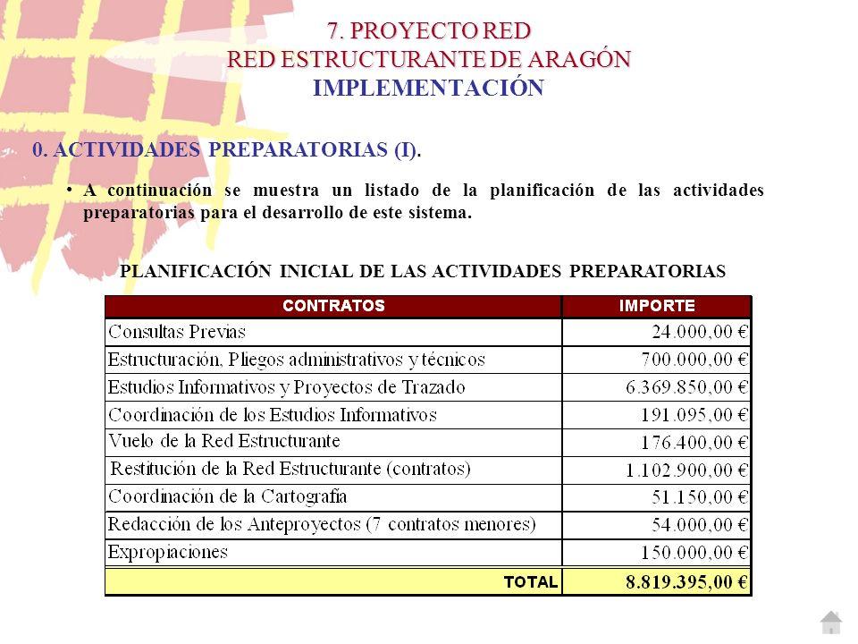 7. PROYECTO RED RED ESTRUCTURANTE DE ARAGÓN 7. PROYECTO RED RED ESTRUCTURANTE DE ARAGÓN IMPLEMENTACIÓN 0. ACTIVIDADES PREPARATORIAS (I). PLANIFICACIÓN