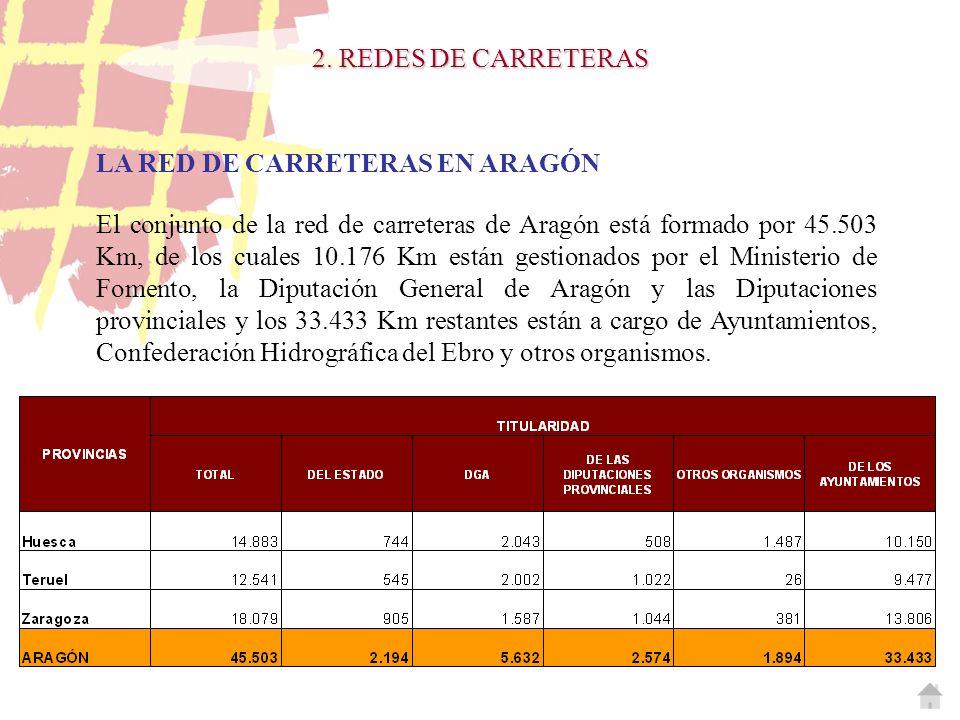 LA RED DE CARRETERAS EN ARAGÓN El conjunto de la red de carreteras de Aragón está formado por 45.503 Km, de los cuales 10.176 Km están gestionados por