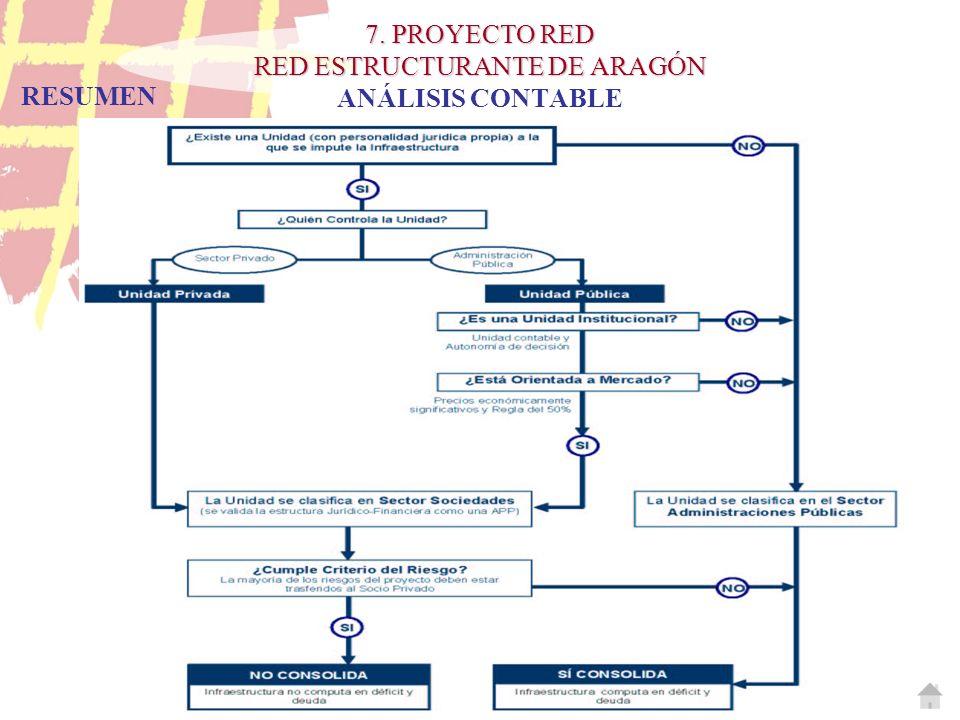 7. PROYECTO RED RED ESTRUCTURANTE DE ARAGÓN 7. PROYECTO RED RED ESTRUCTURANTE DE ARAGÓN ANÁLISIS CONTABLE RESUMEN