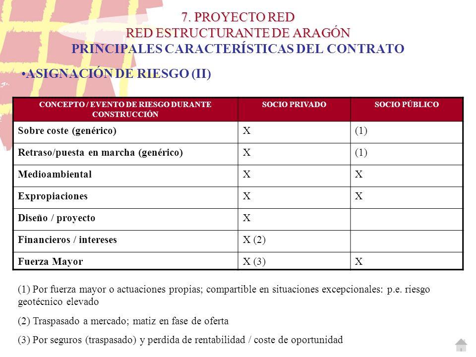 7. PROYECTO RED RED ESTRUCTURANTE DE ARAGÓN 7. PROYECTO RED RED ESTRUCTURANTE DE ARAGÓN PRINCIPALES CARACTERÍSTICAS DEL CONTRATO CONCEPTO / EVENTO DE