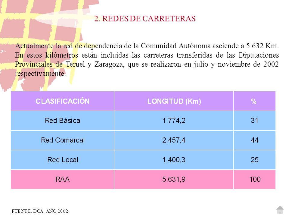 Actualmente la red de dependencia de la Comunidad Autónoma asciende a 5.632 Km. En estos kilómetros están incluidas las carreteras transferidas de las
