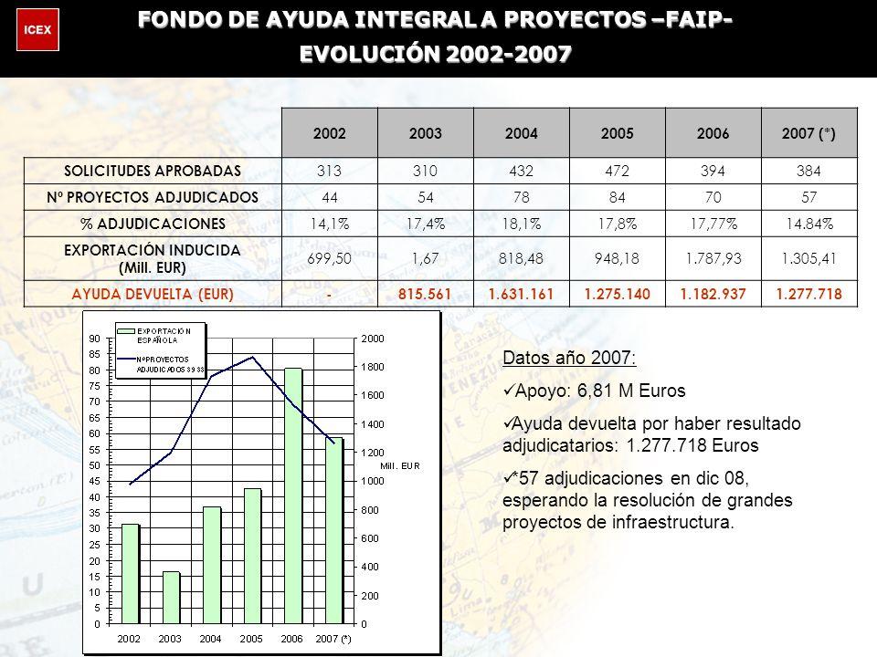 Datos año 2007: Apoyo: 6,81 M Euros Ayuda devuelta por haber resultado adjudicatarios: 1.277.718 Euros *57 adjudicaciones en dic 08, esperando la resolución de grandes proyectos de infraestructura.