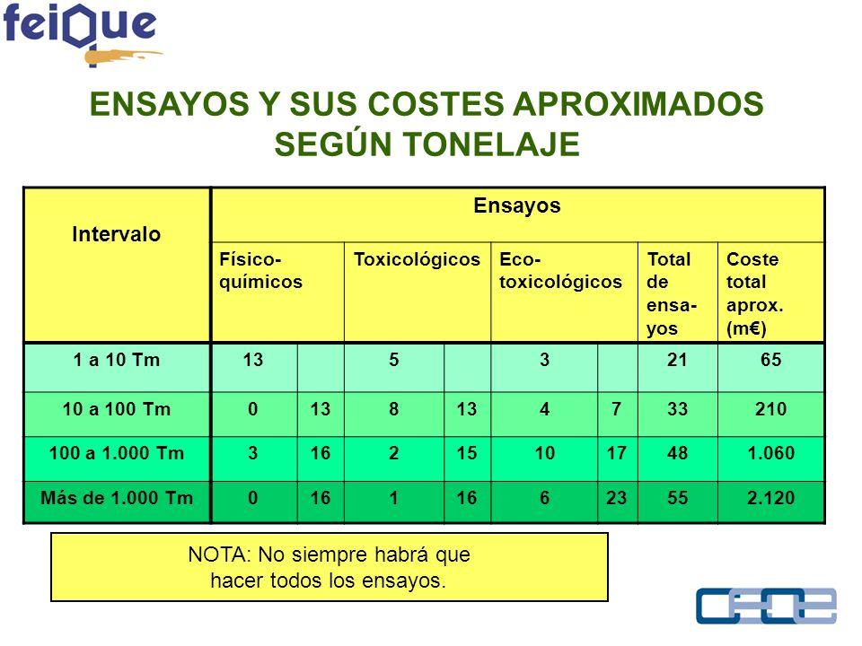 ENSAYOS Y SUS COSTES APROXIMADOS SEGÚN TONELAJE Intervalo Ensayos Físico- químicos ToxicológicosEco- toxicológicos Total de ensa- yos Coste total aprox.