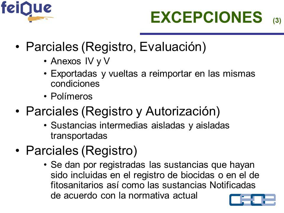Parciales (Registro, Evaluación) Anexos IV y V Exportadas y vueltas a reimportar en las mismas condiciones Polímeros Parciales (Registro y Autorización) Sustancias intermedias aisladas y aisladas transportadas Parciales (Registro) Se dan por registradas las sustancias que hayan sido incluidas en el registro de biocidas o en el de fitosanitarios así como las sustancias Notificadas de acuerdo con la normativa actual EXCEPCIONES (3)