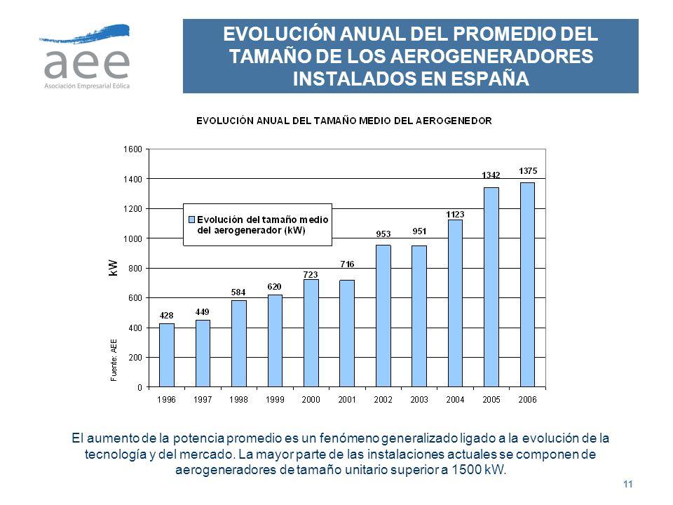 11 EVOLUCIÓN ANUAL DEL PROMEDIO DEL TAMAÑO DE LOS AEROGENERADORES INSTALADOS EN ESPAÑA El aumento de la potencia promedio es un fenómeno generalizado