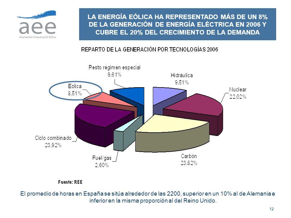 12 LA ENERGÍA EÓLICA HA REPRESENTADO MÁS DE UN 8% DE LA GENERACIÓN DE ENERGÍA ELÉCTRICA EN 2006 Y CUBRE EL 20% DEL CRECIMIENTO DE LA DEMANDA El promed