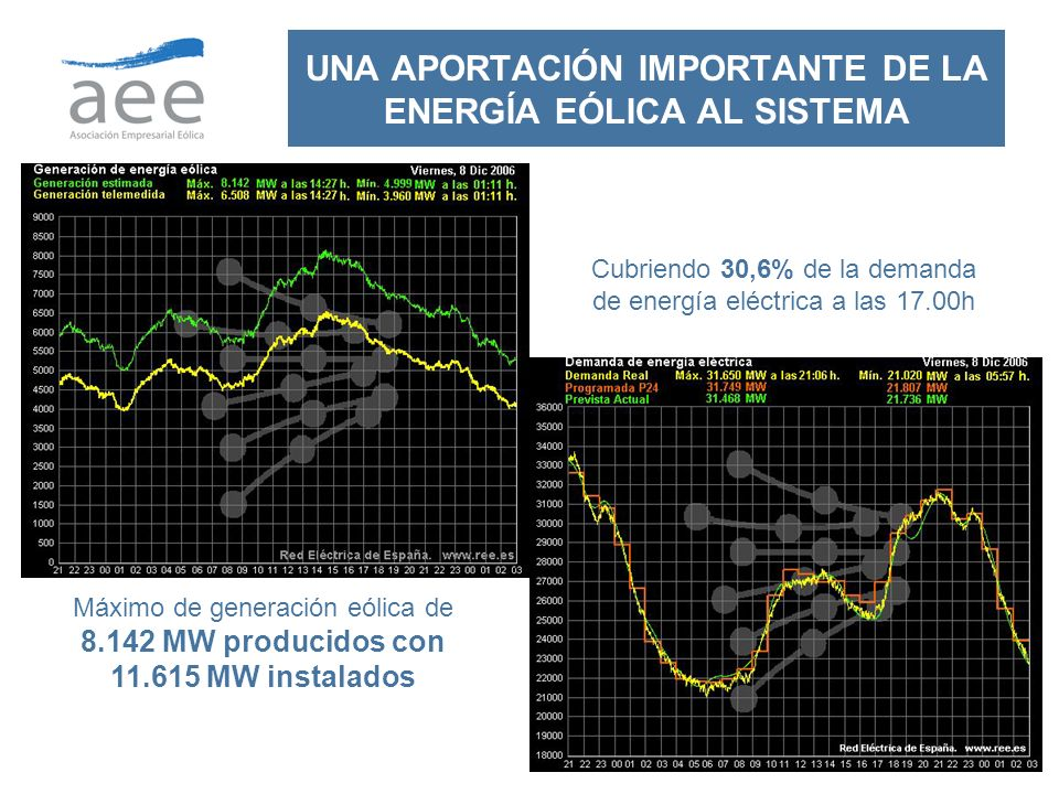 14 UNA APORTACIÓN IMPORTANTE DE LA ENERGÍA EÓLICA AL SISTEMA Máximo de generación eólica de 8.142 MW producidos con 11.615 MW instalados Cubriendo 30,