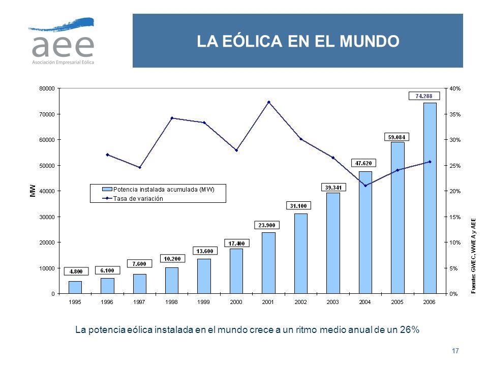 17 LA EÓLICA EN EL MUNDO La potencia eólica instalada en el mundo crece a un ritmo medio anual de un 26%
