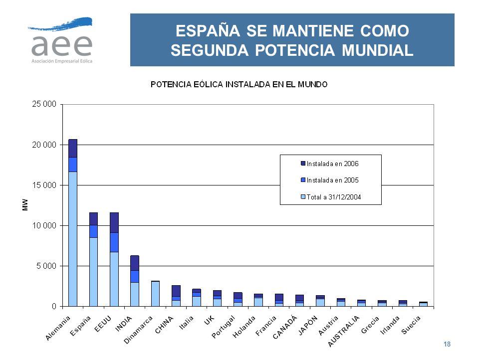 18 ESPAÑA SE MANTIENE COMO SEGUNDA POTENCIA MUNDIAL