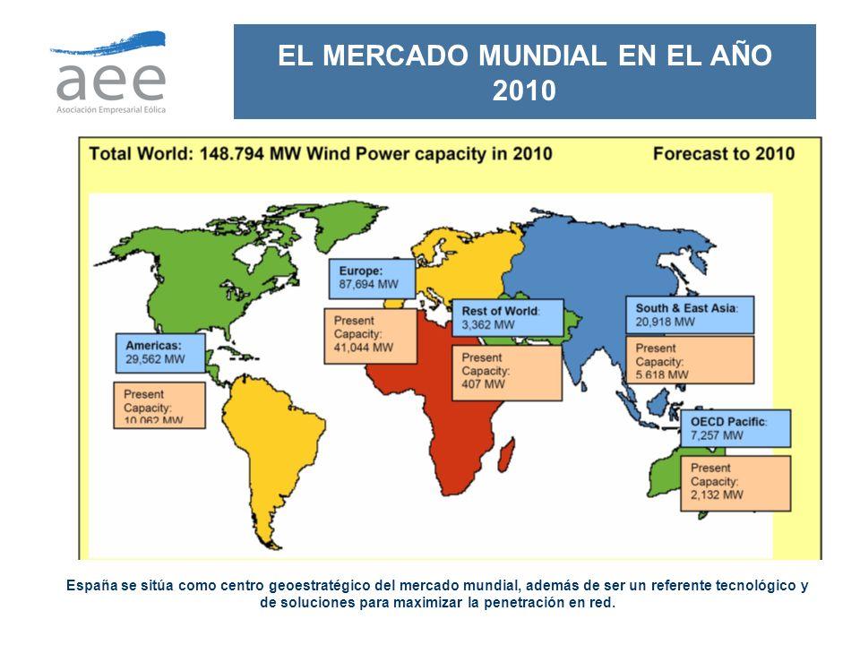 19 EL MERCADO MUNDIAL EN EL AÑO 2010 España se sitúa como centro geoestratégico del mercado mundial, además de ser un referente tecnológico y de soluc