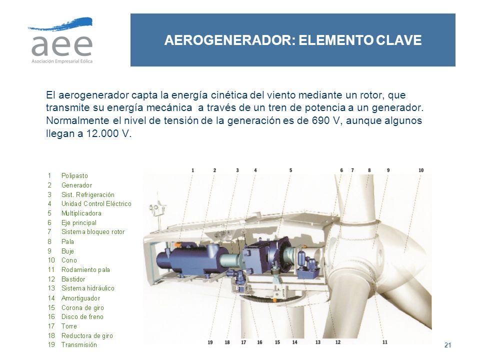 21 AEROGENERADOR: ELEMENTO CLAVE El aerogenerador capta la energía cinética del viento mediante un rotor, que transmite su energía mecánica a través d