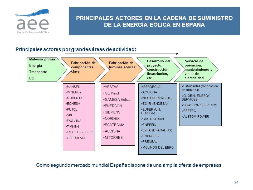 22 PRINCIPALES ACTORES EN LA CADENA DE SUMINISTRO DE LA ENERGÍA EÓLICA EN ESPAÑA Principales actores por grandes áreas de actividad: Materias primas E