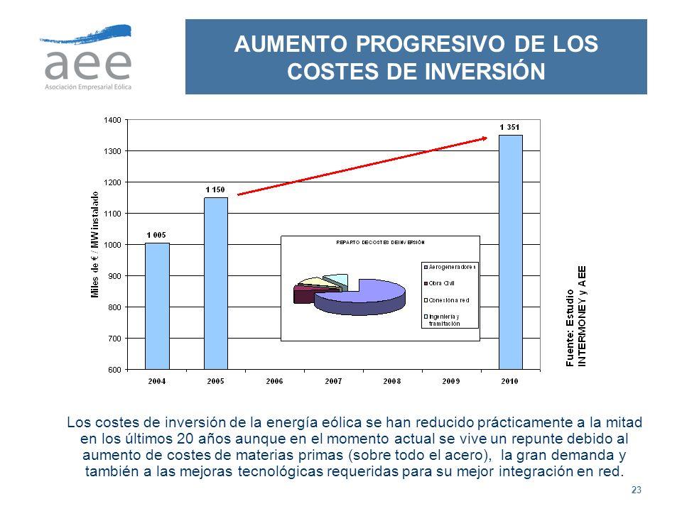 23 AUMENTO PROGRESIVO DE LOS COSTES DE INVERSIÓN Los costes de inversión de la energía eólica se han reducido prácticamente a la mitad en los últimos
