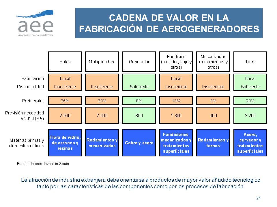 24 CADENA DE VALOR EN LA FABRICACIÓN DE AEROGENERADORES La atracción de industria extranjera debe orientarse a productos de mayor valor añadido tecnol