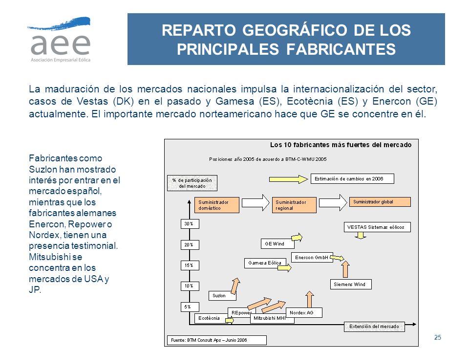 25 REPARTO GEOGRÁFICO DE LOS PRINCIPALES FABRICANTES La maduración de los mercados nacionales impulsa la internacionalización del sector, casos de Ves