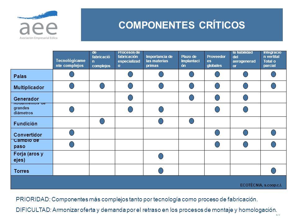 26 COMPONENTES CRÍTICOS PRIORIDAD: Componentes más complejos tanto por tecnología como proceso de fabricación. DIFICULTAD: Armonizar oferta y demanda