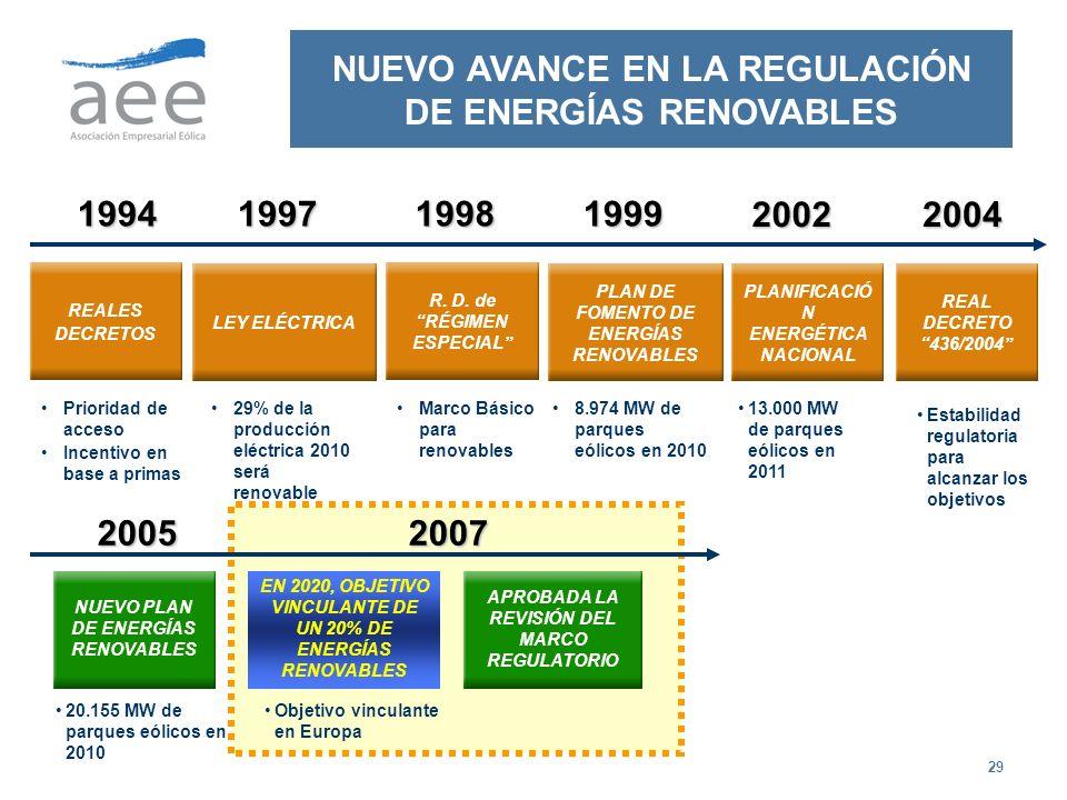 29 1994 NUEVO AVANCE EN LA REGULACIÓN DE ENERGÍAS RENOVABLES LEY ELÉCTRICA 1997 29% de la producción eléctrica 2010 será renovable 20022004 Estabilida