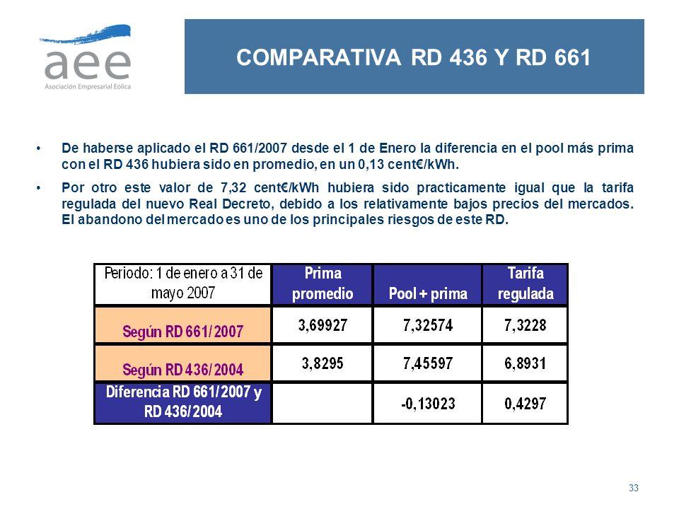 33 COMPARATIVA RD 436 Y RD 661 De haberse aplicado el RD 661/2007 desde el 1 de Enero la diferencia en el pool más prima con el RD 436 hubiera sido en